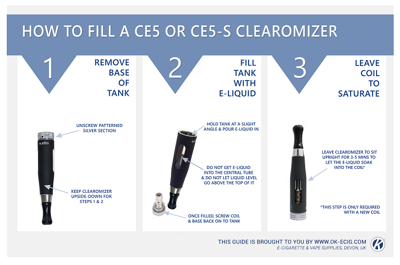 Image guide on how to use the CE5-S Clearomizer