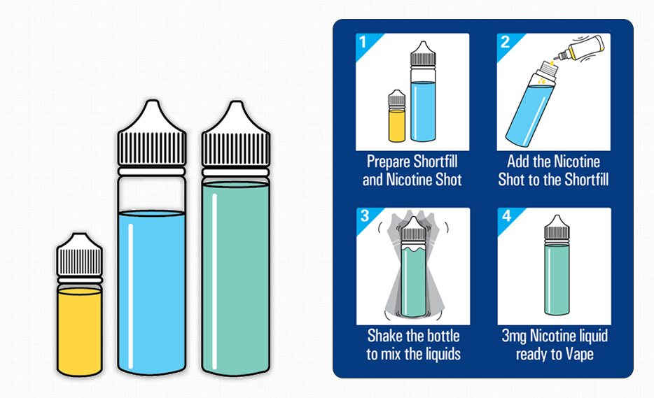 What are Short fill e liquids ? Information post header image